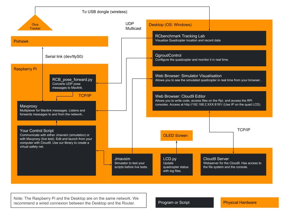 Otus Quadcopter] New Open Development Platform for Indoor Flight