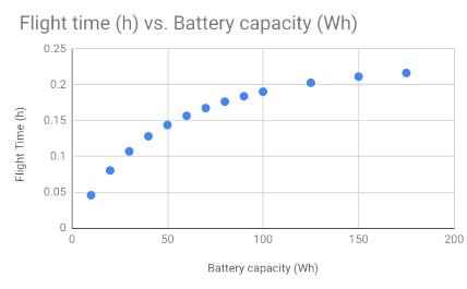 Drone Flight Time vs. Battery Capacity