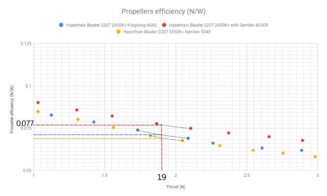 Alt Propeller Efficiency vs. Thrust