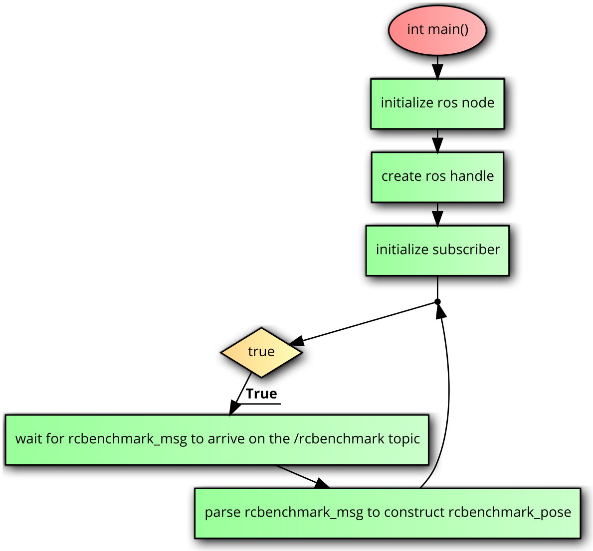 RCbenchmark ROS/Gazebo Tutorial (C++) - Thrust Stand and Dynamometer