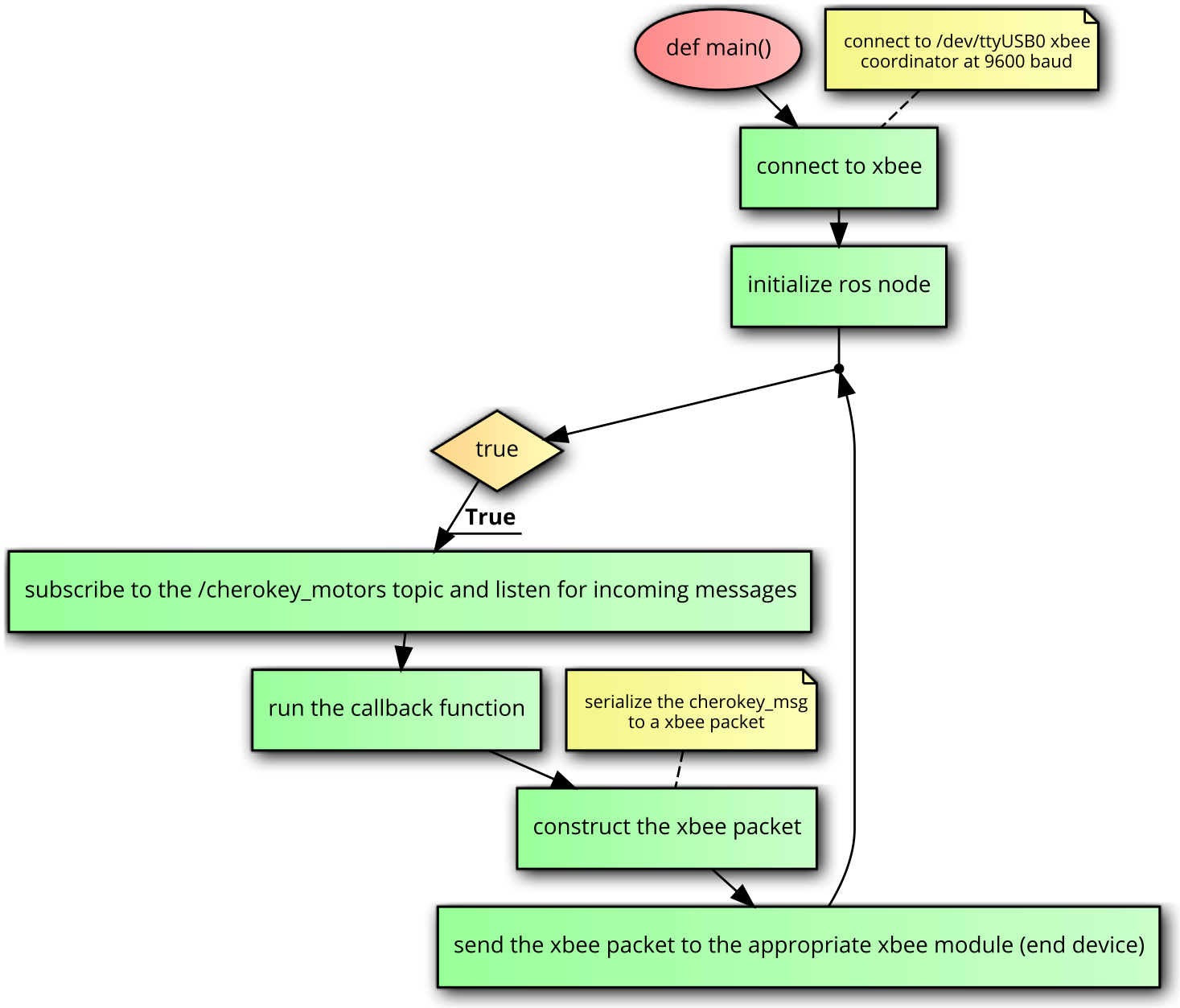 Robot Control And Motion Capture ROS Tutorial (Python) · GitBook